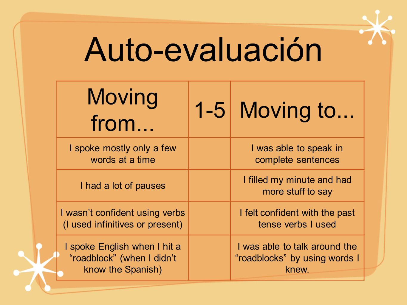 Auto-evaluación Moving from...1-5Moving to...