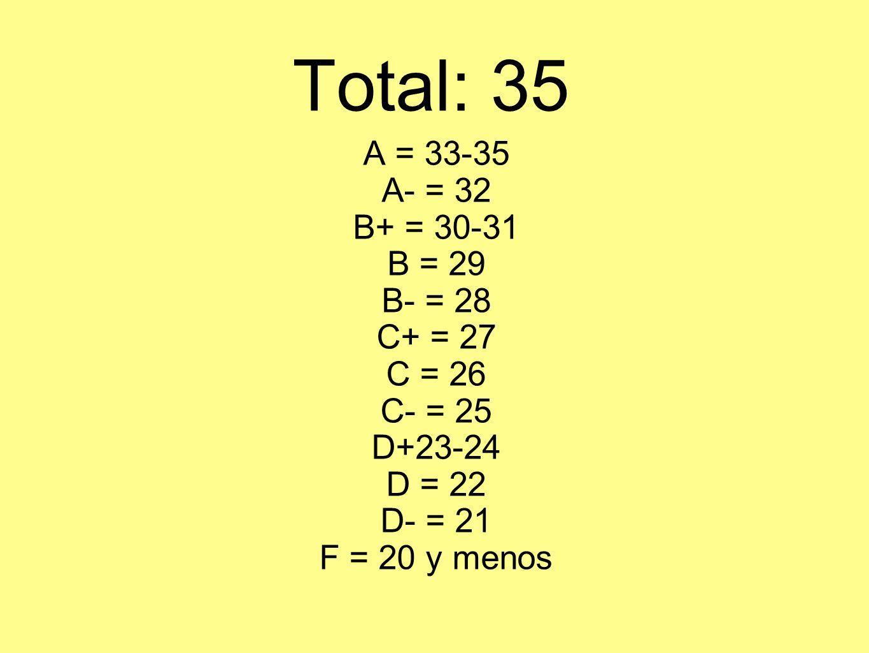 Total: 35 A = 33-35 A- = 32 B+ = 30-31 B = 29 B- = 28 C+ = 27 C = 26 C- = 25 D+23-24 D = 22 D- = 21 F = 20 y menos