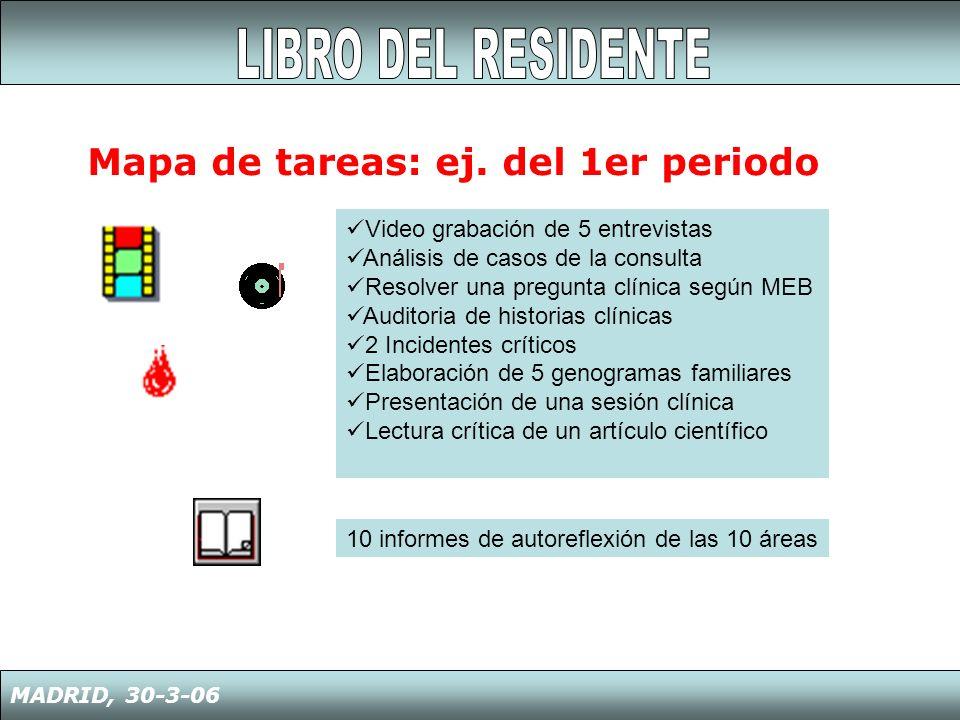 Mapa de tareas: ej. del 1er periodo MADRID, 30-3-06 Video grabación de 5 entrevistas Análisis de casos de la consulta Resolver una pregunta clínica se