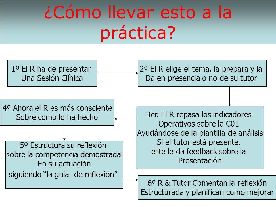1º El R ha de presentar Una Sesión Clínica 2º El R elige el tema, la prepara y la Da en presencia o no de su tutor 3er. El R repasa los indicadores Op