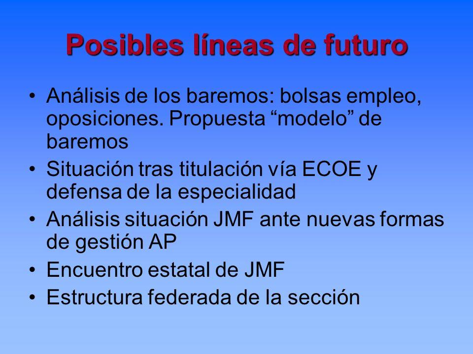 Posibles líneas de futuro Análisis de los baremos: bolsas empleo, oposiciones. Propuesta modelo de baremos Situación tras titulación vía ECOE y defens