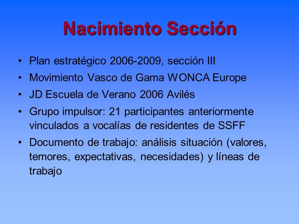 Nacimiento Sección Plan estratégico 2006-2009, sección III Movimiento Vasco de Gama WONCA Europe JD Escuela de Verano 2006 Avilés Grupo impulsor: 21 p