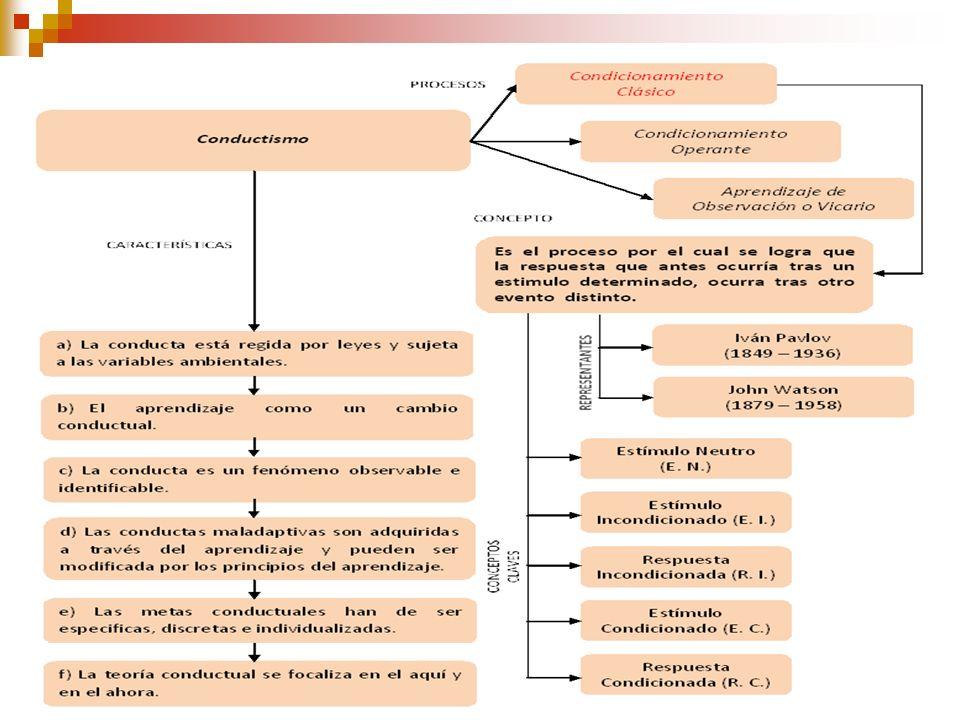 EL CONDUCTISMO d) Las conductas maladaptivas son adquiridas a través del aprendizaje y pueden ser modificada por los principios del aprendizaje. e) La