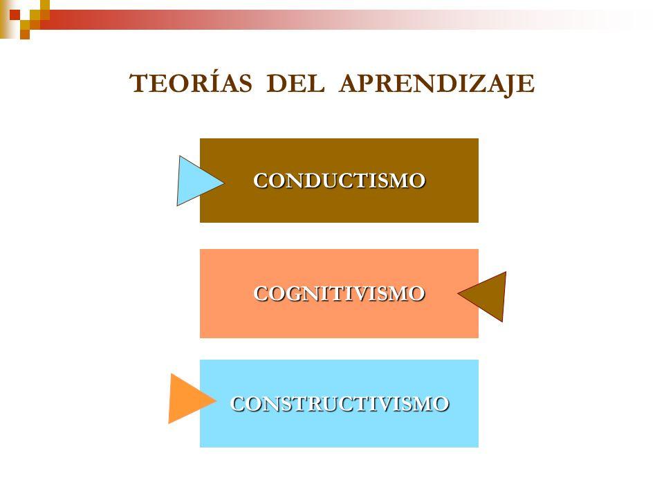 Las Teorías del Aprendizaje describen la manera en que los teóricos creen que las personas aprenden nuevas ideas y conceptos. Frecuentemente ellos exp