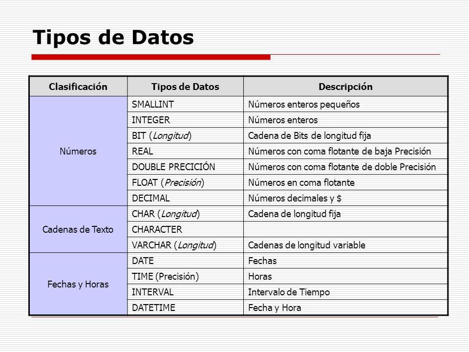 Tipos de Datos ClasificaciónTipos de DatosDescripción Números SMALLINTNúmeros enteros pequeños INTEGERNúmeros enteros BIT (Longitud)Cadena de Bits de