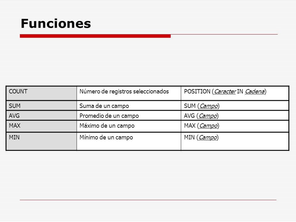 Funciones COUNTNúmero de registros seleccionadosPOSITION (Caracter IN Cadena) SUMSuma de un campoSUM (Campo) AVGPromedio de un campoAVG (Campo) MAXMáx