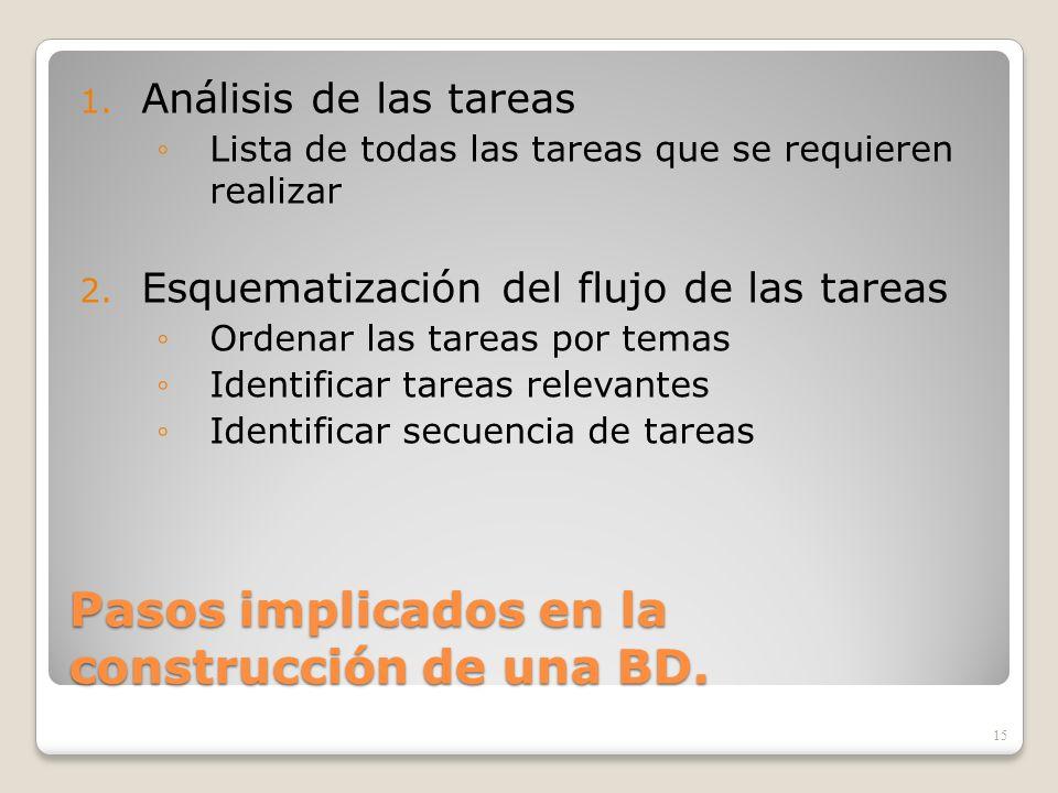Pasos implicados en la construcción de una BD. 1. Análisis de las tareas Lista de todas las tareas que se requieren realizar 2. Esquematización del fl