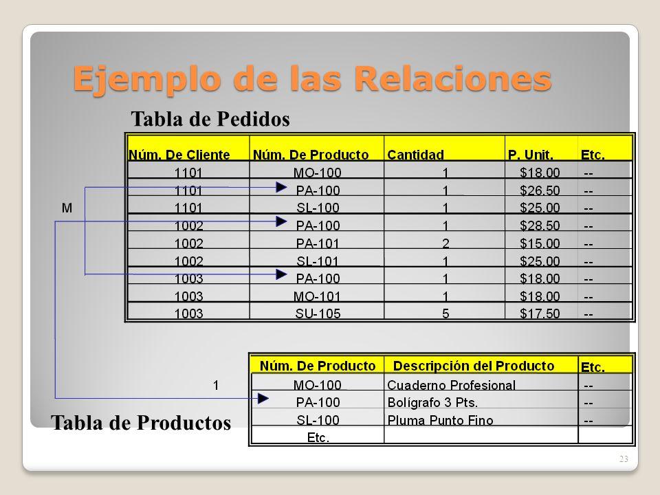 Ejemplo de las Relaciones 23 Tabla de Pedidos Tabla de Productos