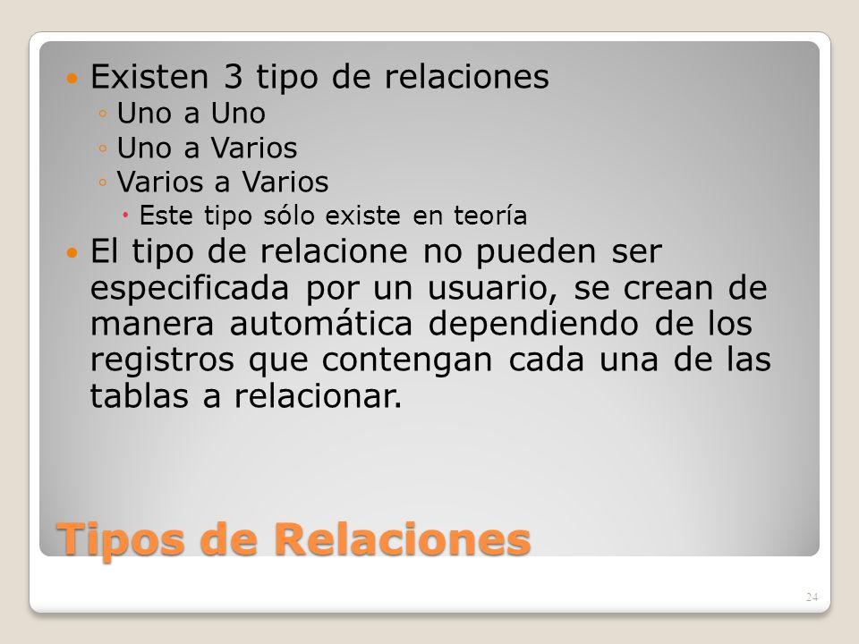 Tipos de Relaciones Existen 3 tipo de relaciones Uno a Uno Uno a Varios Varios a Varios Este tipo sólo existe en teoría El tipo de relacione no pueden