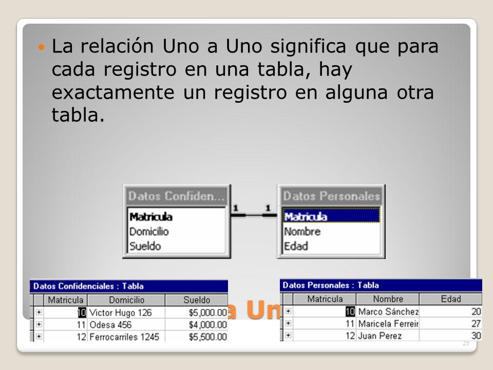 Relación Uno a Uno La relación Uno a Uno significa que para cada registro en una tabla, hay exactamente un registro en alguna otra tabla. 25