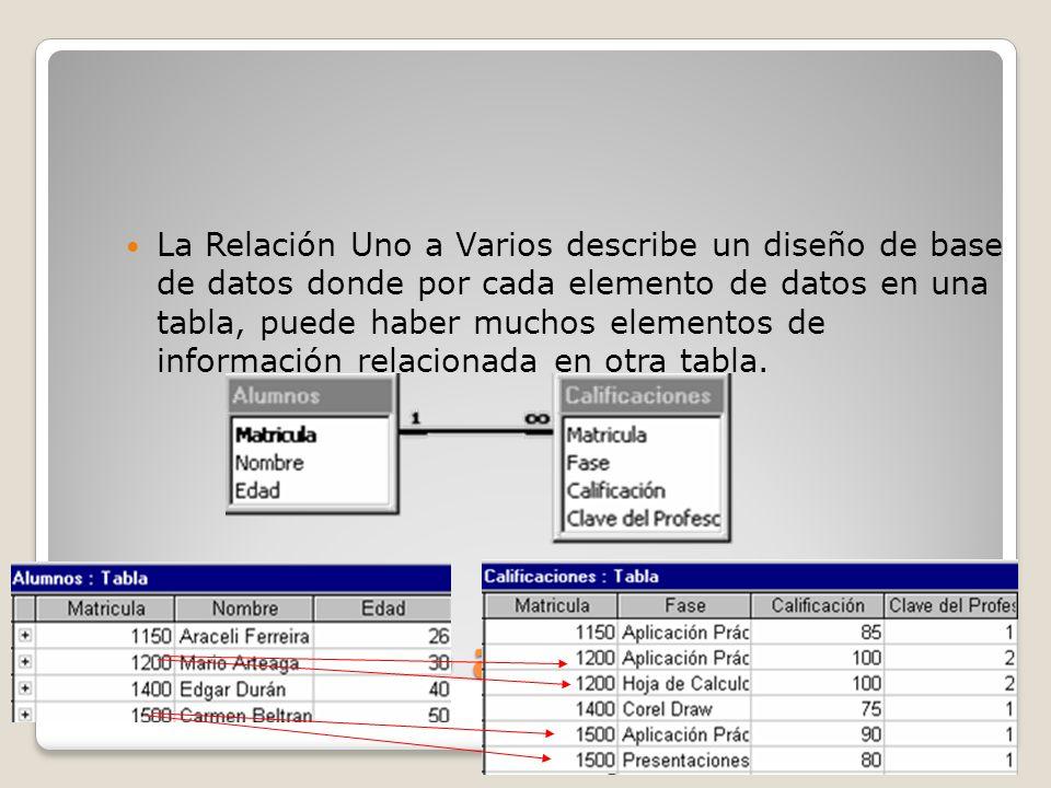 Relación Uno a Varios La Relación Uno a Varios describe un diseño de base de datos donde por cada elemento de datos en una tabla, puede haber muchos e
