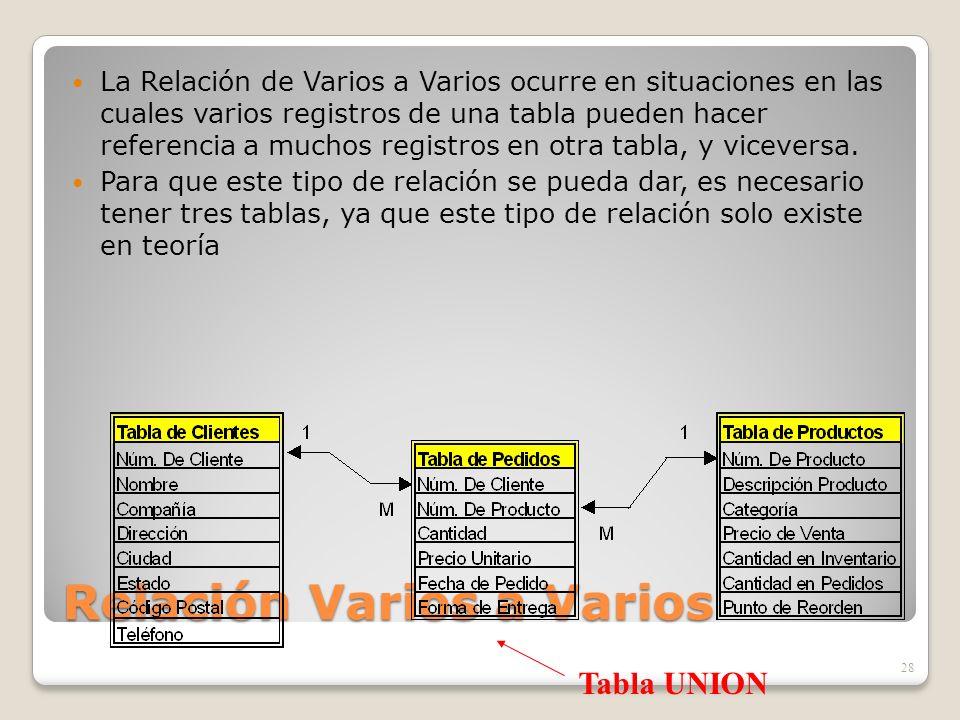 Relación Varios a Varios La Relación de Varios a Varios ocurre en situaciones en las cuales varios registros de una tabla pueden hacer referencia a mu