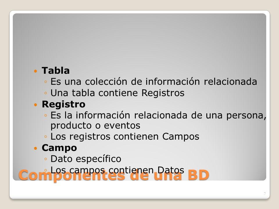Componentes de una BD Tabla Es una colección de información relacionada Una tabla contiene Registros Registro Es la información relacionada de una per