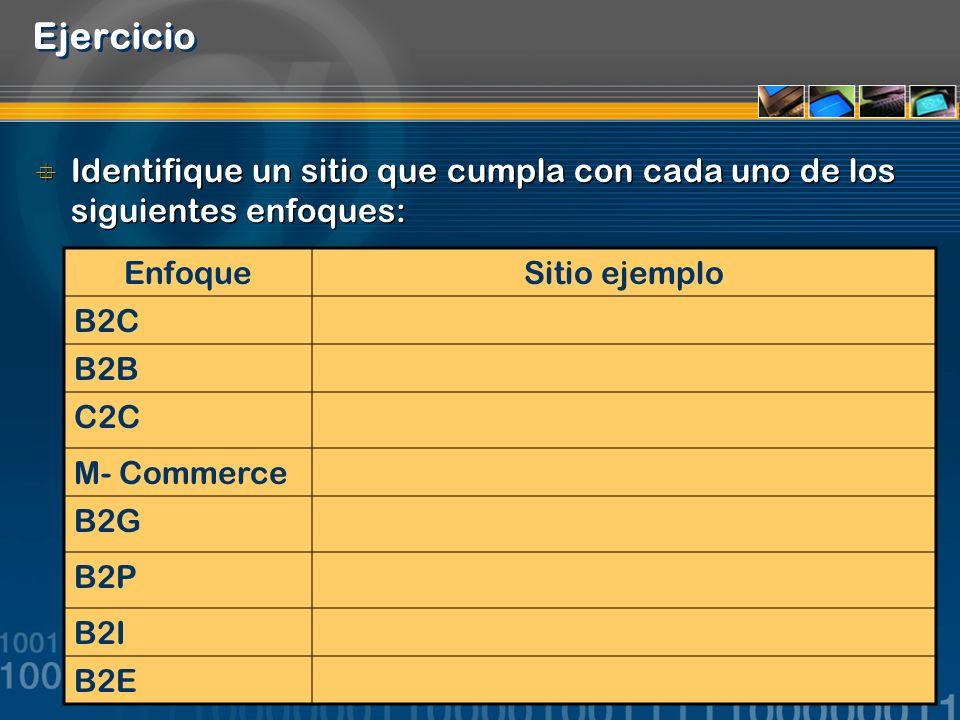 62 Ejercicio Identifique un sitio que cumpla con cada uno de los siguientes enfoques: EnfoqueSitio ejemplo B2C B2B C2C M- Commerce B2G B2P B2I B2E