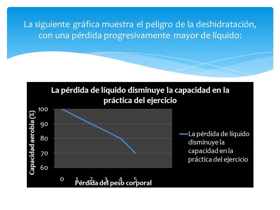 Cuanto más deshidratado = menos capacidad para sudar = aumento temperatura corporal.