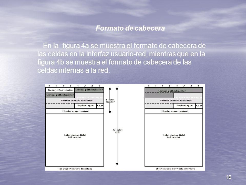 15 Formato de cabecera En la figura 4a se muestra el formato de cabecera de las celdas en la interfaz usuario-red, mientras que en la figura 4b se mue