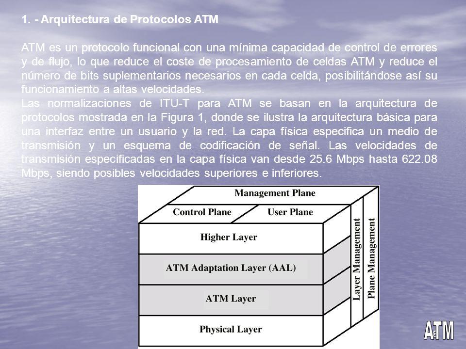 8 1. - Arquitectura de Protocolos ATM ATM es un protocolo funcional con una mínima capacidad de control de errores y de flujo, lo que reduce el coste