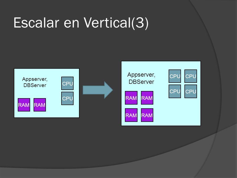 Escalar en Vertical(3) CPU RAM Appserver, DBServer CPU RAM CPU RAM