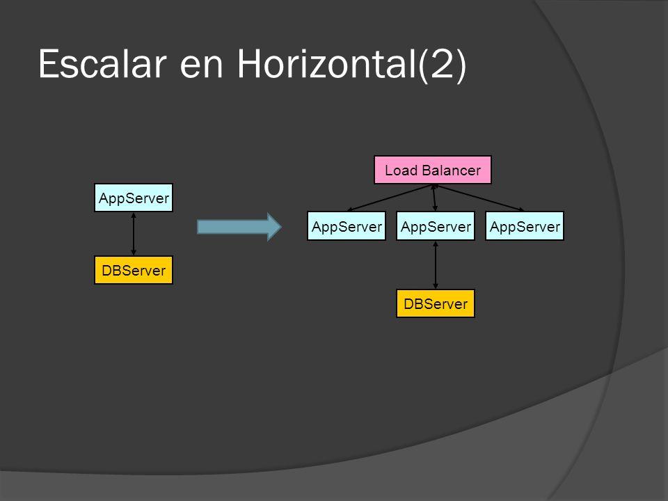 Escalar en Horizontal(2) AppServer Load Balancer DBServer AppServer DBServer