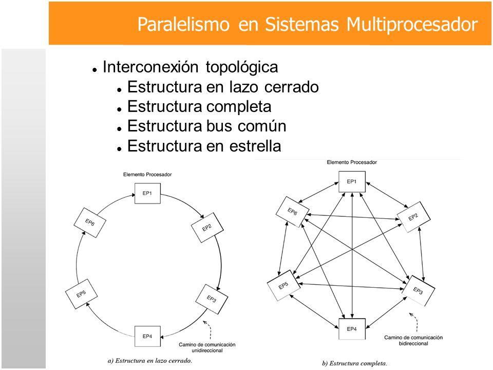 Paralelismo en Sistemas Multiprocesador Interconexión topológica Estructura en lazo cerrado Estructura completa Estructura bus común Estructura en est