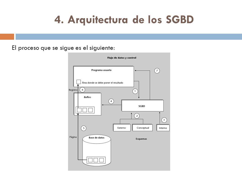 4. Arquitectura de los SGBD El proceso que se sigue es el siguiente: