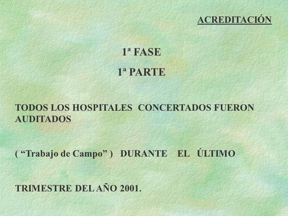 ACREDITACIÓN 1ª FASE 1ª PARTE TODOS LOS HOSPITALES CONCERTADOS FUERON AUDITADOS ( Trabajo de Campo ) DURANTE EL ÚLTIMO TRIMESTRE DEL AÑO 2001.