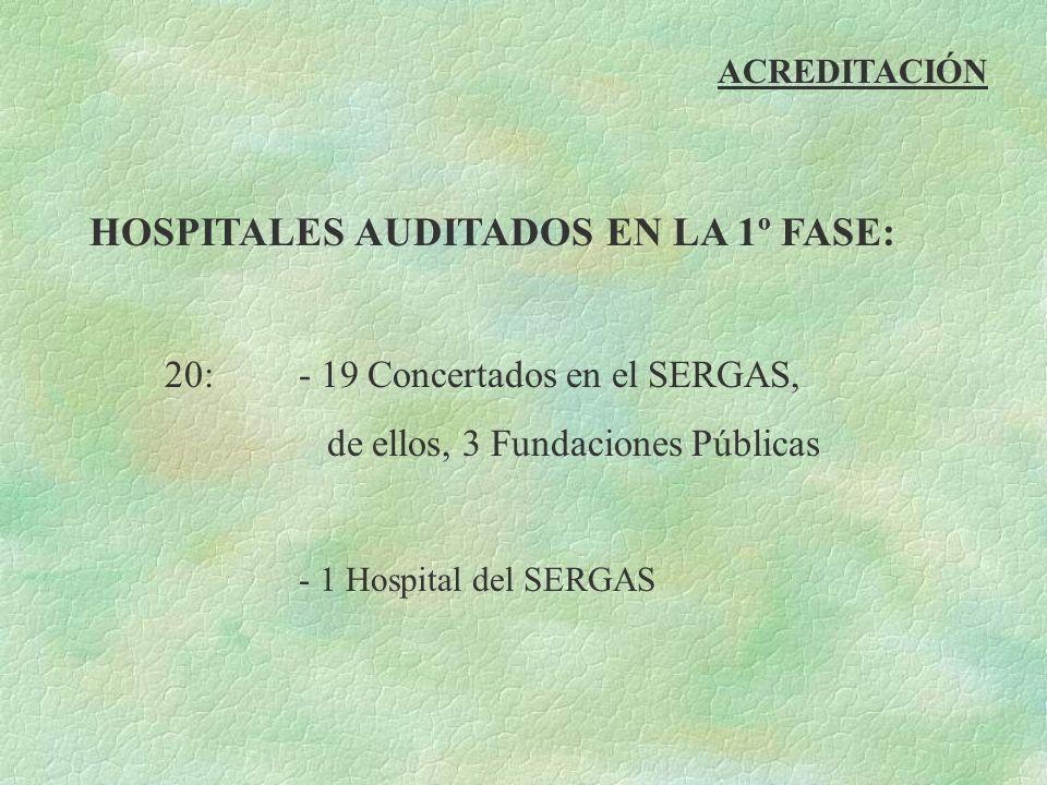 ACREDITACIÓN HOSPITALES AUDITADOS EN LA 1º FASE: 20:- 19 Concertados en el SERGAS, de ellos, 3 Fundaciones Públicas - 1 Hospital del SERGAS