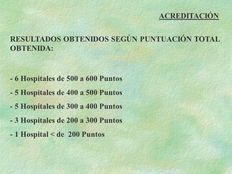 ACREDITACIÓN RESULTADOS OBTENIDOS SEGÚN PUNTUACIÓN TOTAL OBTENIDA: - 6 Hospitales de 500 a 600 Puntos - 5 Hospitales de 400 a 500 Puntos - 5 Hospitale