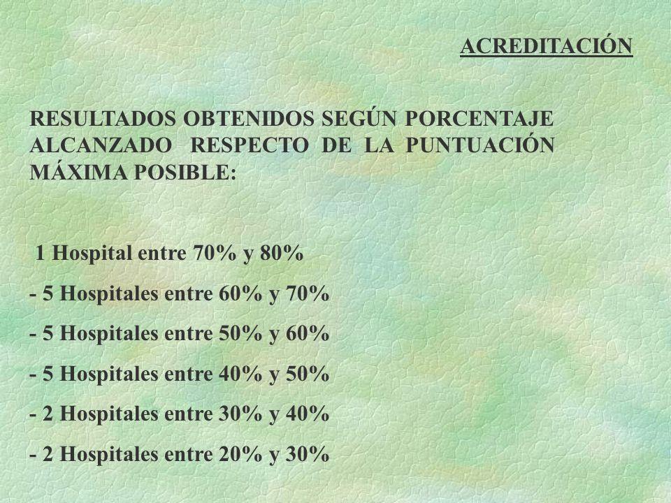 ACREDITACIÓN RESULTADOS OBTENIDOS SEGÚN PORCENTAJE ALCANZADO RESPECTO DE LA PUNTUACIÓN MÁXIMA POSIBLE:  1 Hospital entre 70% y 80% - 5 Hospitales ent