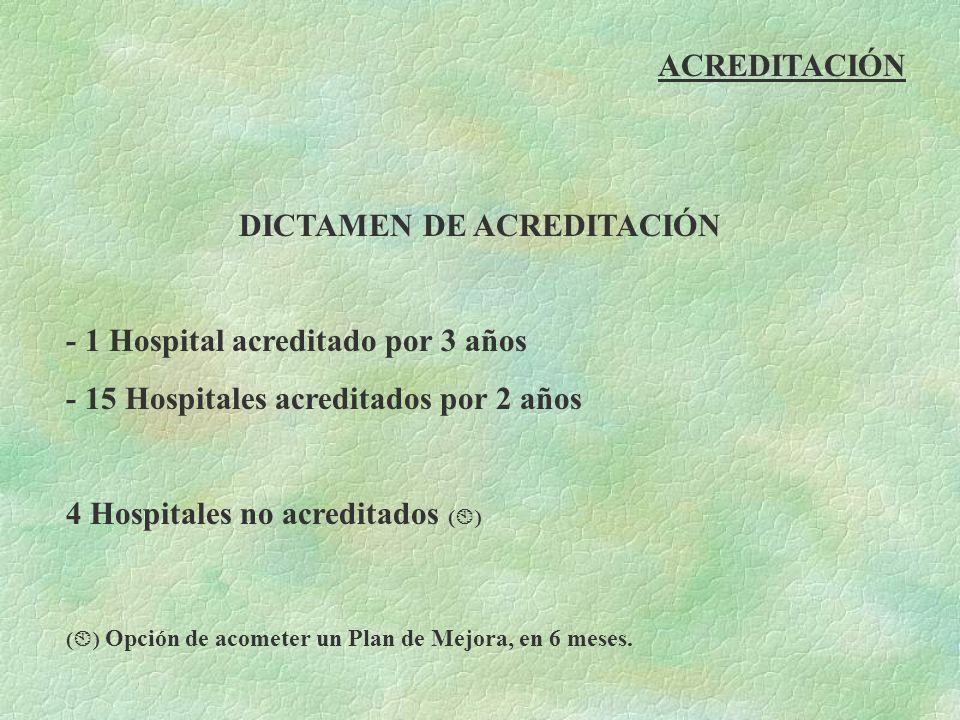 ACREDITACIÓN DICTAMEN DE ACREDITACIÓN - 1 Hospital acreditado por 3 años - 15 Hospitales acreditados por 2 años 4 Hospitales no acreditados ( ) ( ) Op