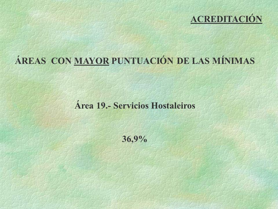 ACREDITACIÓN ÁREAS CON MAYOR PUNTUACIÓN DE LAS MÍNIMAS Área 19.- Servicios Hostaleiros 36,9%
