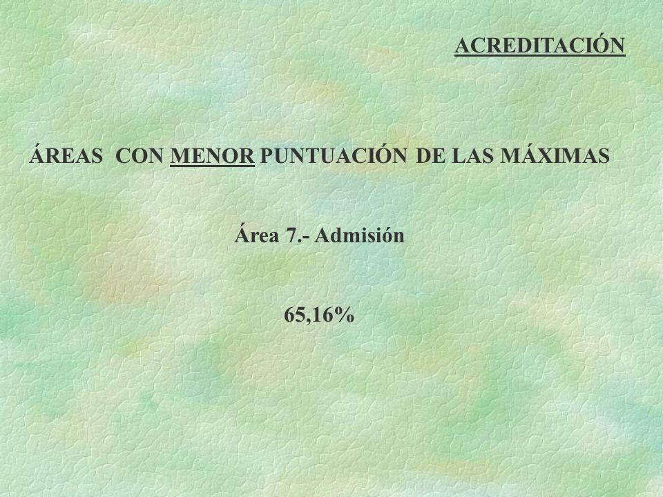 ACREDITACIÓN ÁREAS CON MENOR PUNTUACIÓN DE LAS MÁXIMAS Área 7.- Admisión 65,16%