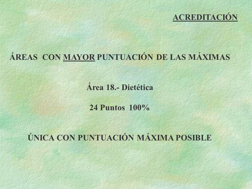 ACREDITACIÓN ÁREAS CON MAYOR PUNTUACIÓN DE LAS MÁXIMAS Área 18.- Dietética 24 Puntos 100% ÚNICA CON PUNTUACIÓN MÁXIMA POSIBLE