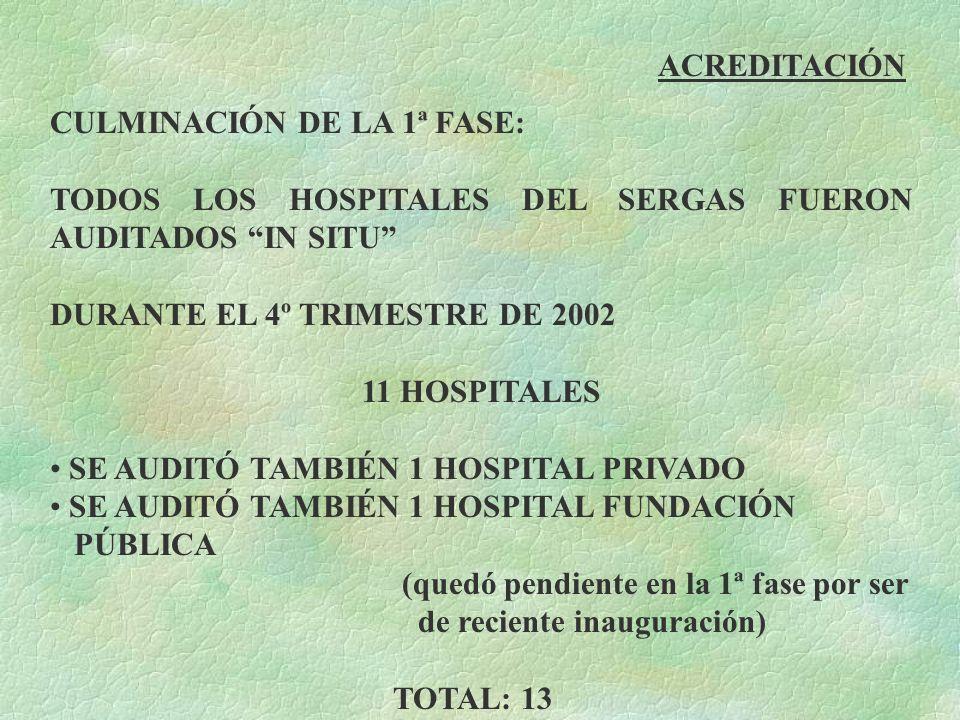 ACREDITACIÓN CULMINACIÓN DE LA 1ª FASE: TODOS LOS HOSPITALES DEL SERGAS FUERON AUDITADOS IN SITU DURANTE EL 4º TRIMESTRE DE 2002 11 HOSPITALES SE AUDI