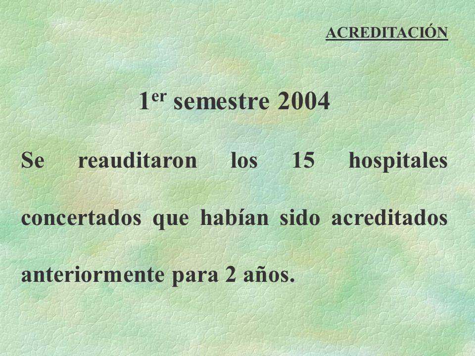 1 er semestre 2004 Se reauditaron los 15 hospitales concertados que habían sido acreditados anteriormente para 2 años. ACREDITACIÓN