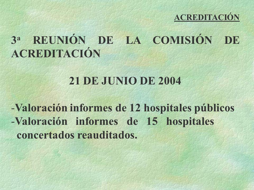 3 a REUNIÓN DE LA COMISIÓN DE ACREDITACIÓN 21 DE JUNIO DE 2004 -Valoración informes de 12 hospitales públicos -Valoración informes de 15 hospitales co