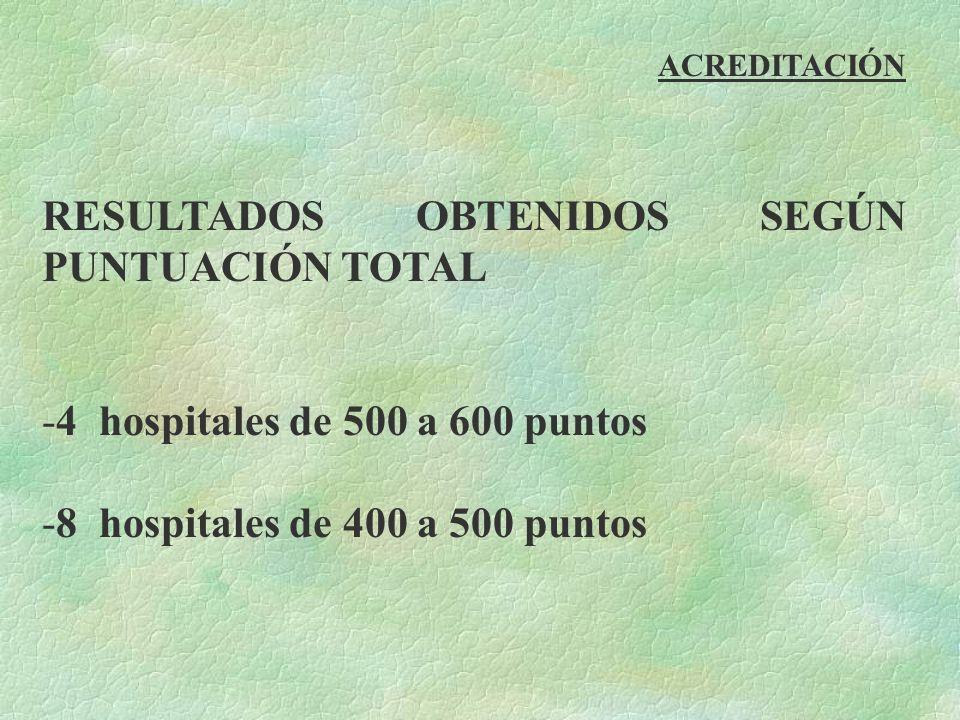 RESULTADOS OBTENIDOS SEGÚN PUNTUACIÓN TOTAL -4 hospitales de 500 a 600 puntos -8 hospitales de 400 a 500 puntos ACREDITACIÓN