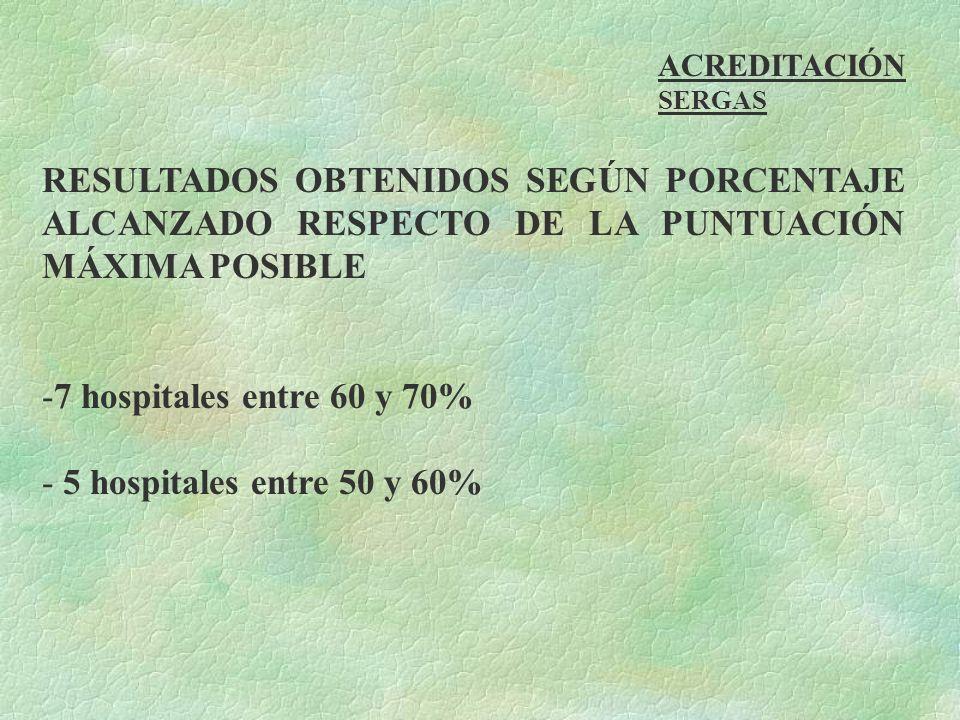 SERGAS RESULTADOS OBTENIDOS SEGÚN PORCENTAJE ALCANZADO RESPECTO DE LA PUNTUACIÓN MÁXIMA POSIBLE -7 hospitales entre 60 y 70% - 5 hospitales entre 50 y