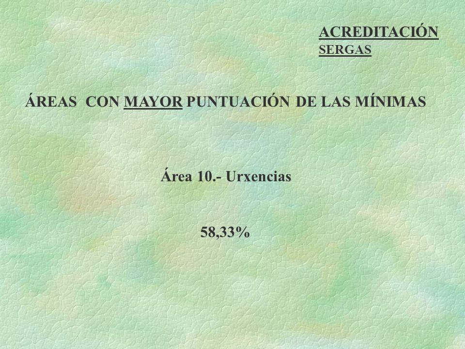 ACREDITACIÓN SERGAS ÁREAS CON MAYOR PUNTUACIÓN DE LAS MÍNIMAS Área 10.- Urxencias 58,33%