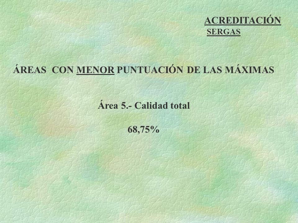 ACREDITACIÓN SERGAS ÁREAS CON MENOR PUNTUACIÓN DE LAS MÁXIMAS Área 5.- Calidad total 68,75%