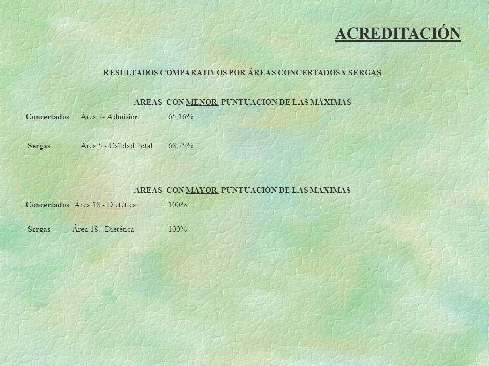 ACREDITACIÓN RESULTADOS COMPARATIVOS POR ÁREAS CONCERTADOS Y SERGAS ÁREAS CON MENOR PUNTUACIÓN DE LAS MÁXIMAS Concertados Área 7- Admisión 65,16% Serg