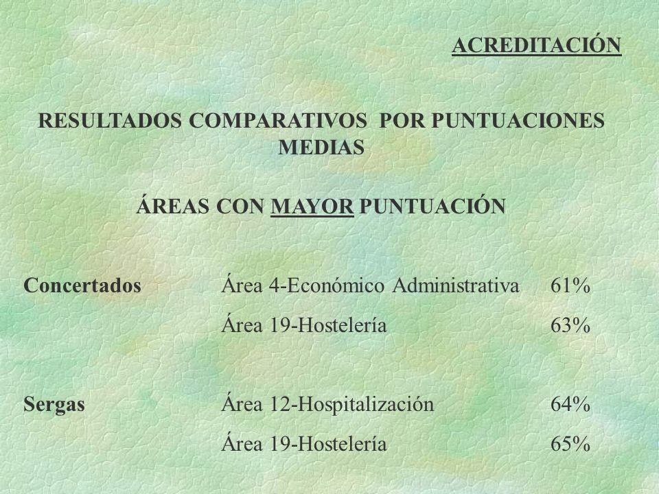 ACREDITACIÓN RESULTADOS COMPARATIVOS POR PUNTUACIONES MEDIAS ÁREAS CON MAYOR PUNTUACIÓN Concertados Área 4-Económico Administrativa61% Área 19-Hostele