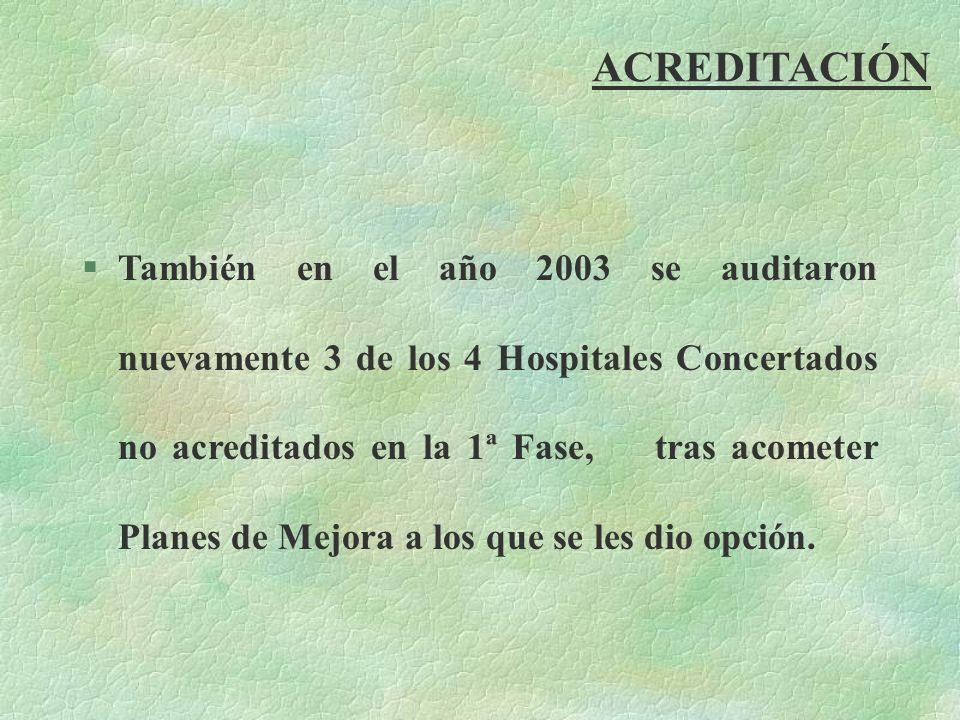 ACREDITACIÓN §También en el año 2003 se auditaron nuevamente 3 de los 4 Hospitales Concertados no acreditados en la 1ª Fase, tras acometer Planes de M