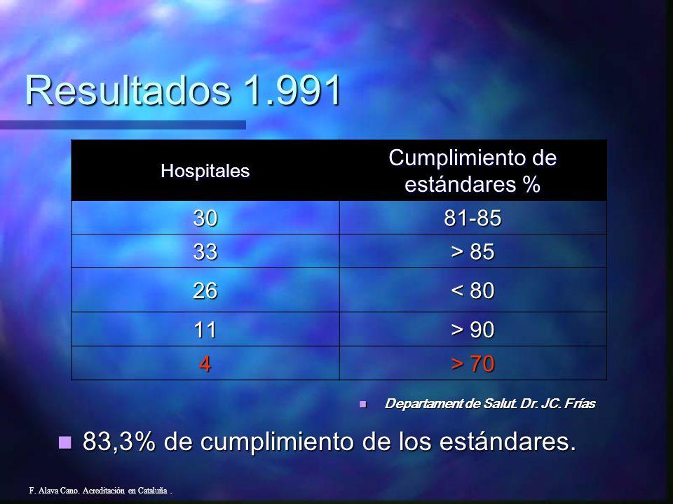Hospitales1.9811.9831.991 Nº total 173189167 Solicitantes143126100 Acreditados 3 años 0080(11+57) Acreditados 1 año 95121- No Acreditados 48520 F. Ala