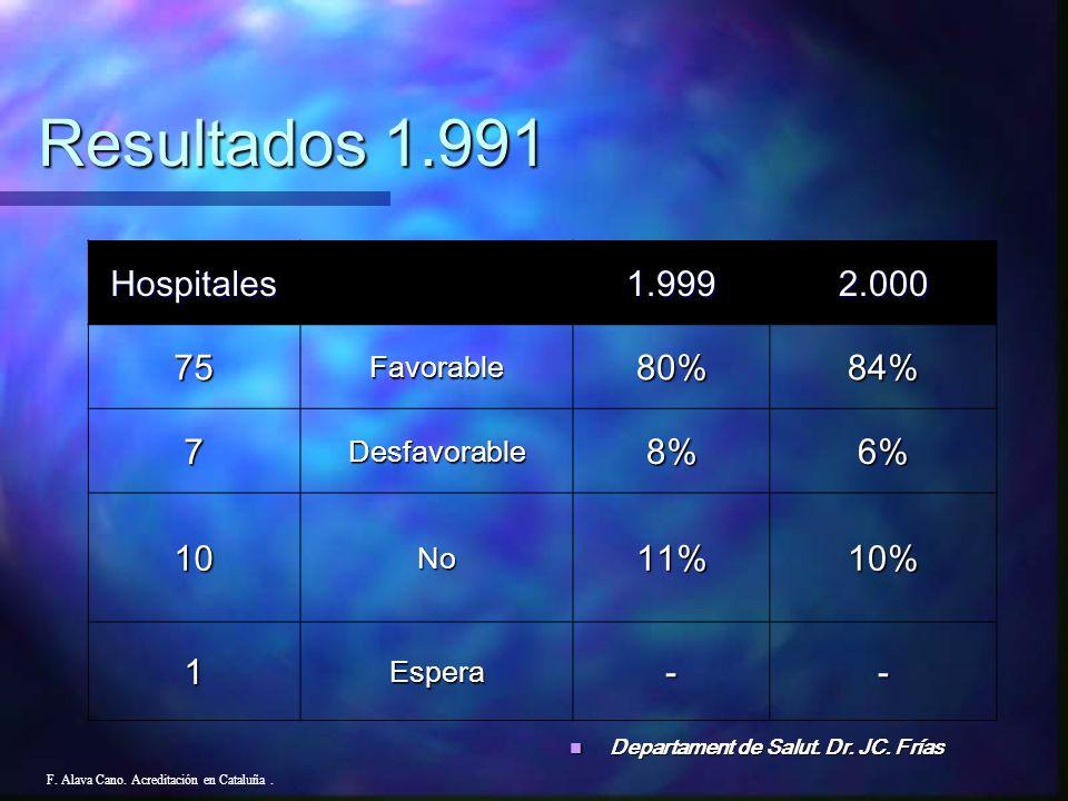 F. Alava Cano. Acreditación en Cataluña. Resultados 1.991 83,3% de cumplimiento de los estándares. 83,3% de cumplimiento de los estándares. Hospitales