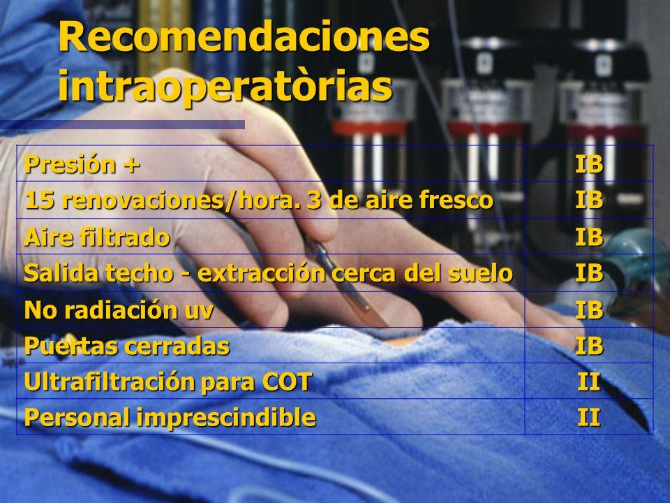 Guideline for Prevention of Surgical Site Infeccion Categoría IA. Categoría IA. Elevado grado de evidencia. Recomendado para la puesta en práctica y r