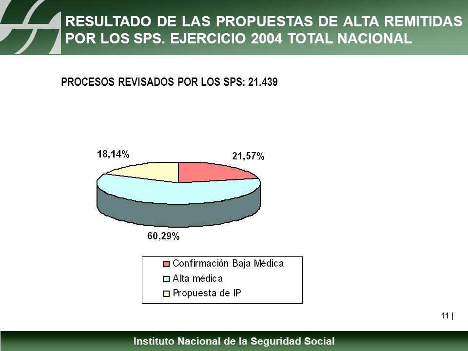 Instituto Nacional de la Seguridad Social RESULTADO DE LAS PROPUESTAS DE ALTA REMITIDAS POR LOS SPS.