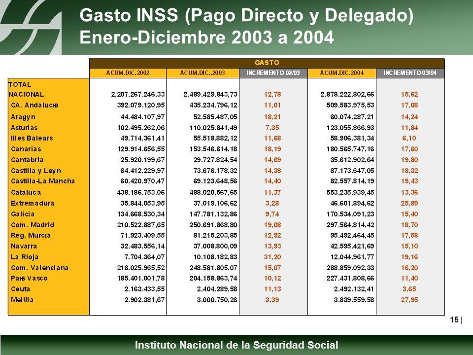 Instituto Nacional de la Seguridad Social Gasto INSS (Pago Directo y Delegado) Enero-Diciembre 2003 a 2004 15 |