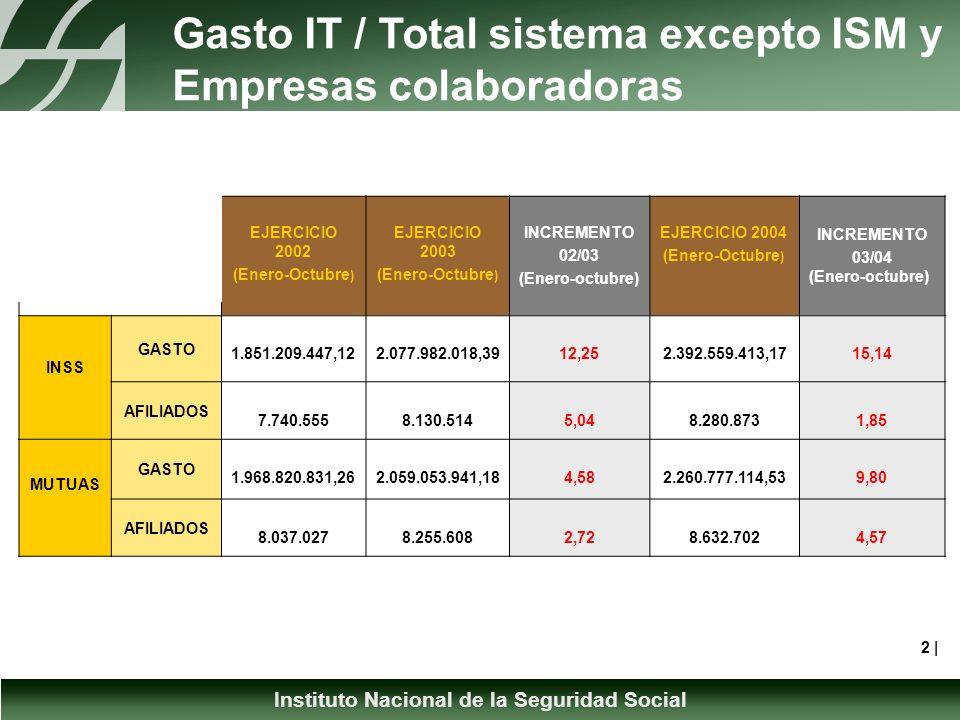 Instituto Nacional de la Seguridad Social Incremento Gasto INSS (Pago Directo y Delegado) Enero-Diciembre 2003 a 2004 3  