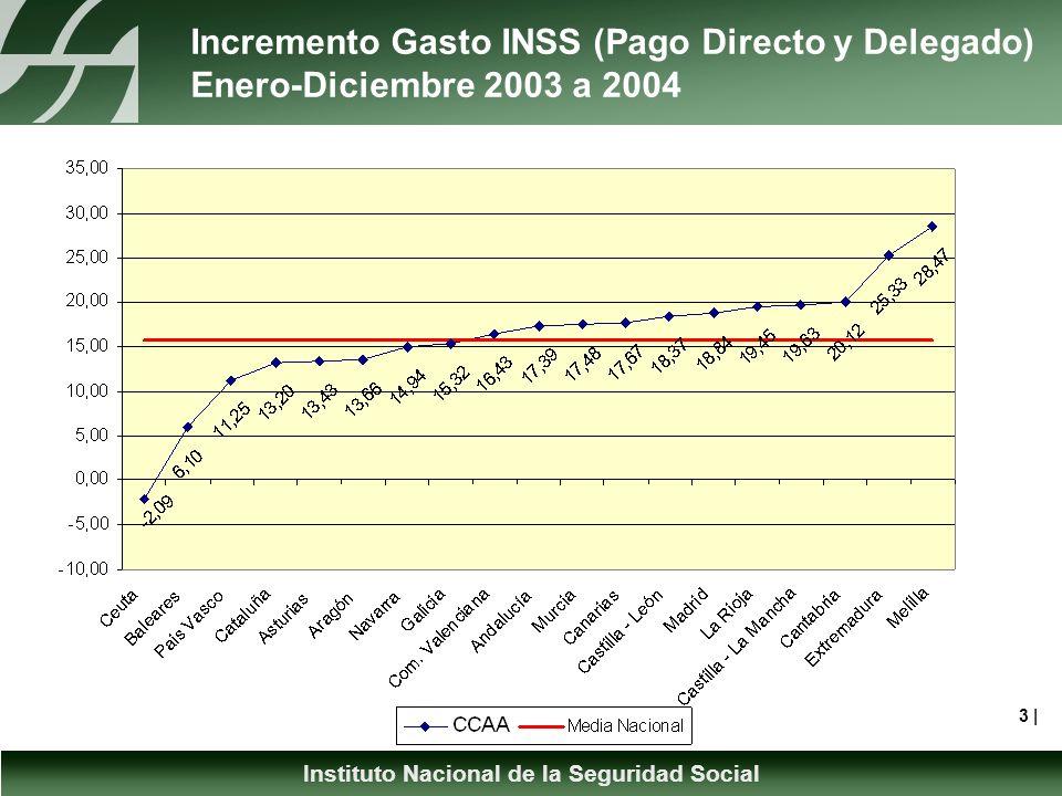 Instituto Nacional de la Seguridad Social Incremento Gasto INSS (Pago Directo y Delegado) Enero-Diciembre 2003 a 2004 3 |